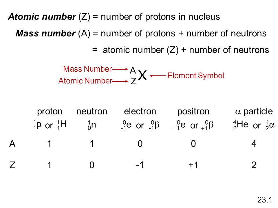 X A Z Mass Number Atomic Number Element Symbol Atomic number (Z) = number of protons in nucleus Mass number (A) = number of protons + number of neutro