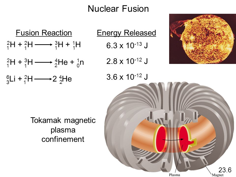 23.6 Nuclear Fusion 2 H + 2 H 3 H + 1 H 1 1 1 1 Fusion ReactionEnergy Released 2 H + 3 H 4 He + 1 n 1 1 2 0 6 Li + 2 H 2 4 He 3 1 2 6.3 x 10 -13 J 2.8
