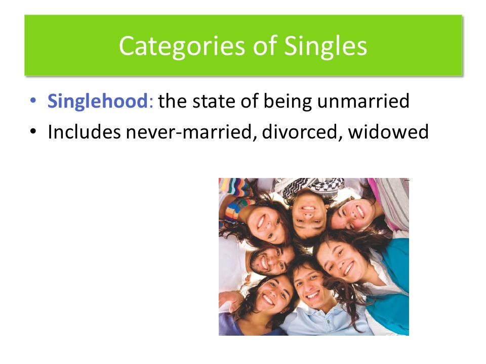 U.S. Adult Population by Relationship Status