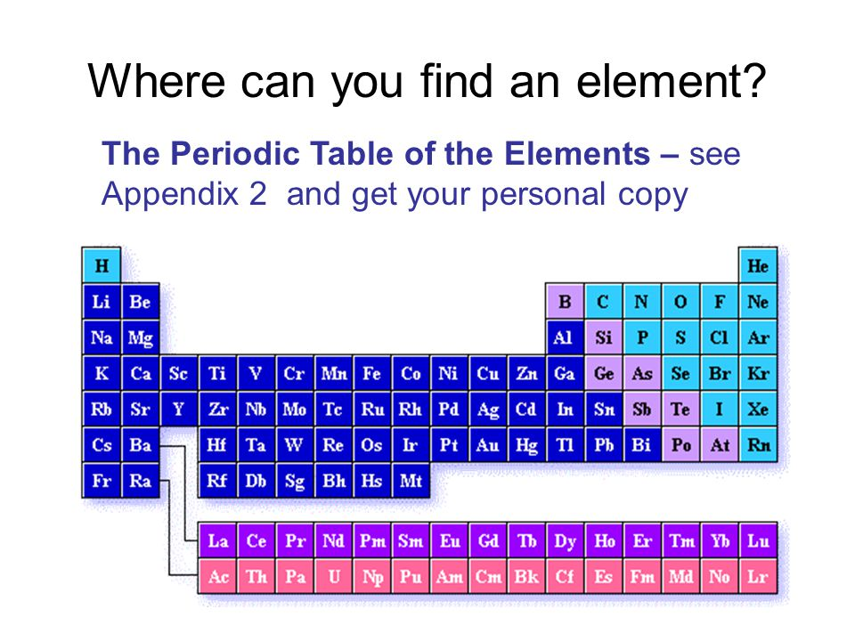 Where can you find an element? The Periodic Table of the Elements – see Appendix 2 and get your personal copy