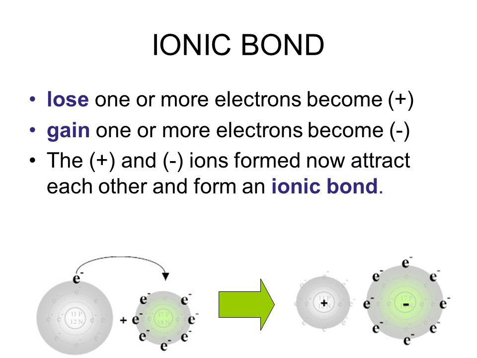 IONIC BOND lose one or more electrons become (+) gain one or more electrons become (-) The (+) and (-) ions formed now attract each other and form an