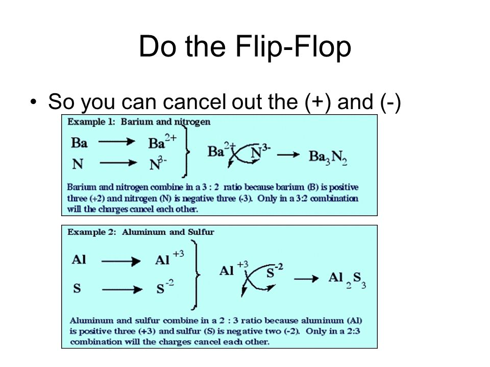 Do the Flip-Flop So you can cancel out the (+) and (-)
