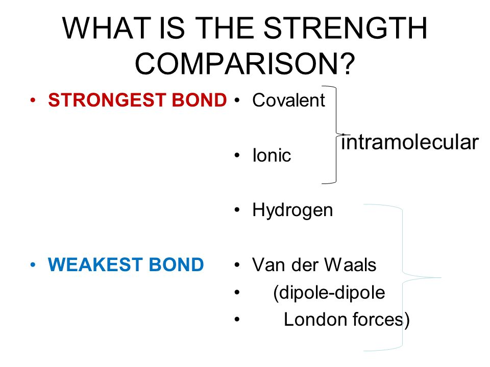 WHAT IS THE STRENGTH COMPARISON? STRONGEST BOND WEAKEST BOND Covalent Ionic Hydrogen Van der Waals (dipole-dipole London forces) intramolecular
