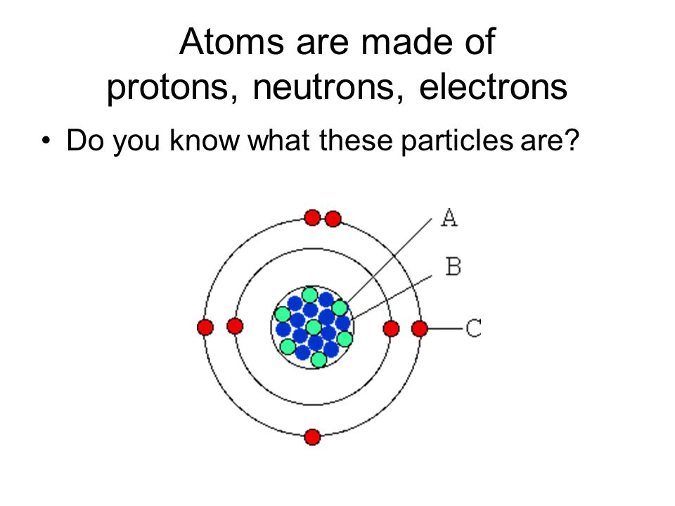 Atoms are made of protons, neutrons, electrons Do you know what these particles are?
