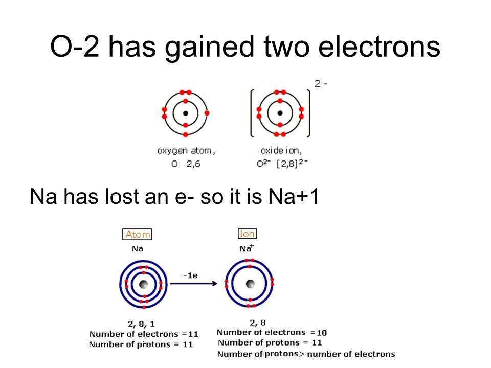 O-2 has gained two electrons Na has lost an e- so it is Na+1