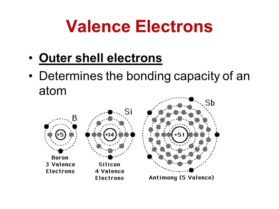 Valence Electrons Outer shell electrons Determines the bonding capacity of an atom
