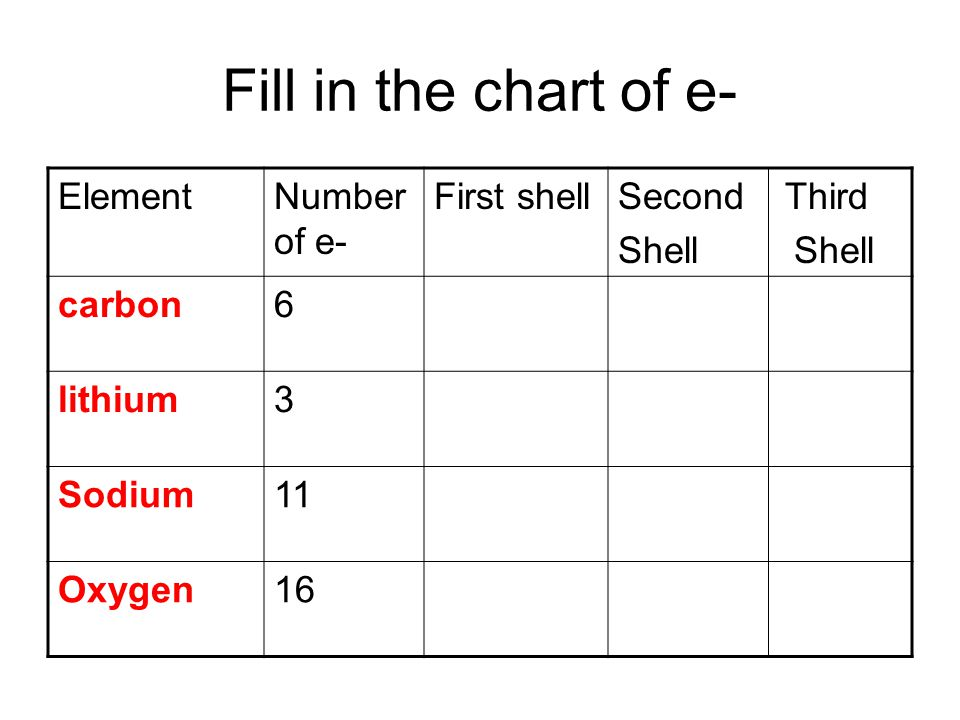 Fill in the chart of e- ElementNumber of e- First shellSecond Third Shell carbon6 lithium3 Sodium11 Oxygen16