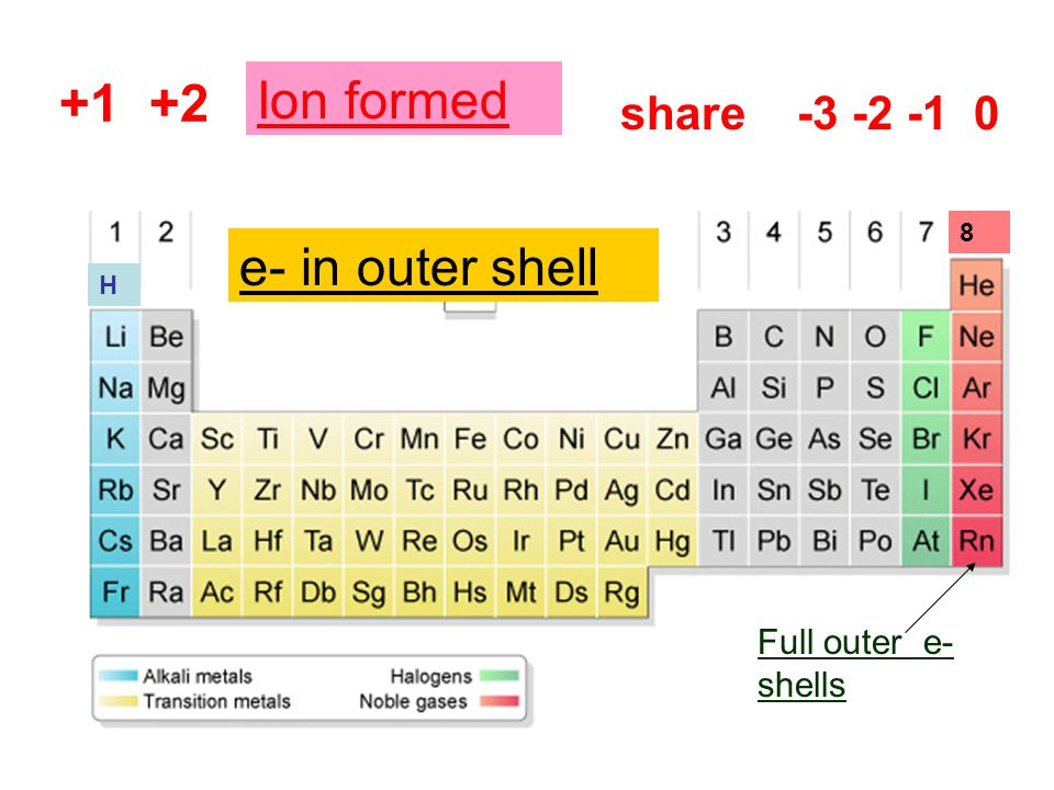 +1 +2 share -3 -2 -1 0 e- in outer shells Ion formed e- in outer shell Full outer e- shells H 8