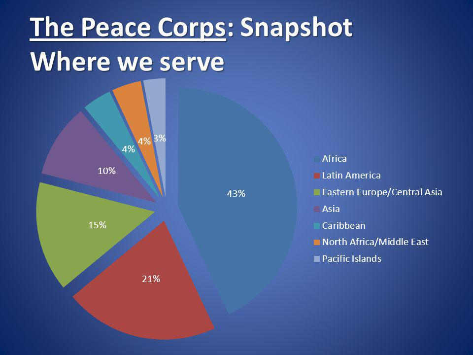 The Peace Corps: Snapshot Where we serve