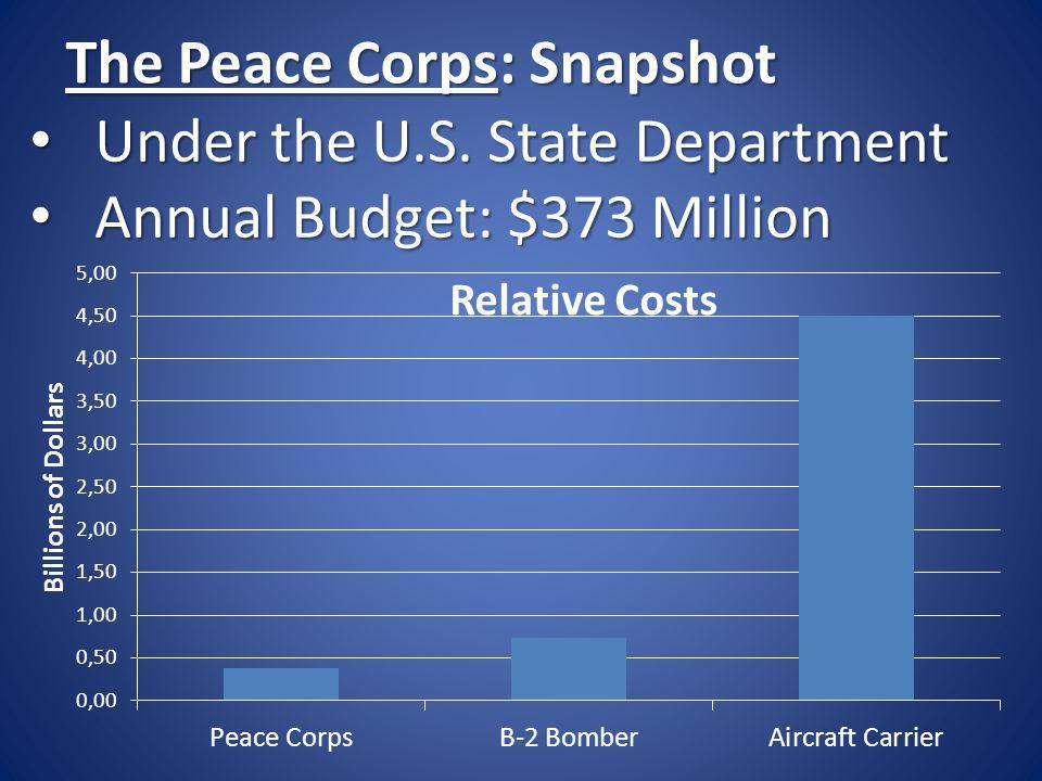 The Peace Corps: Snapshot Under the U.S. State Department Under the U.S. State Department Annual Budget: $373 Million Annual Budget: $373 Million