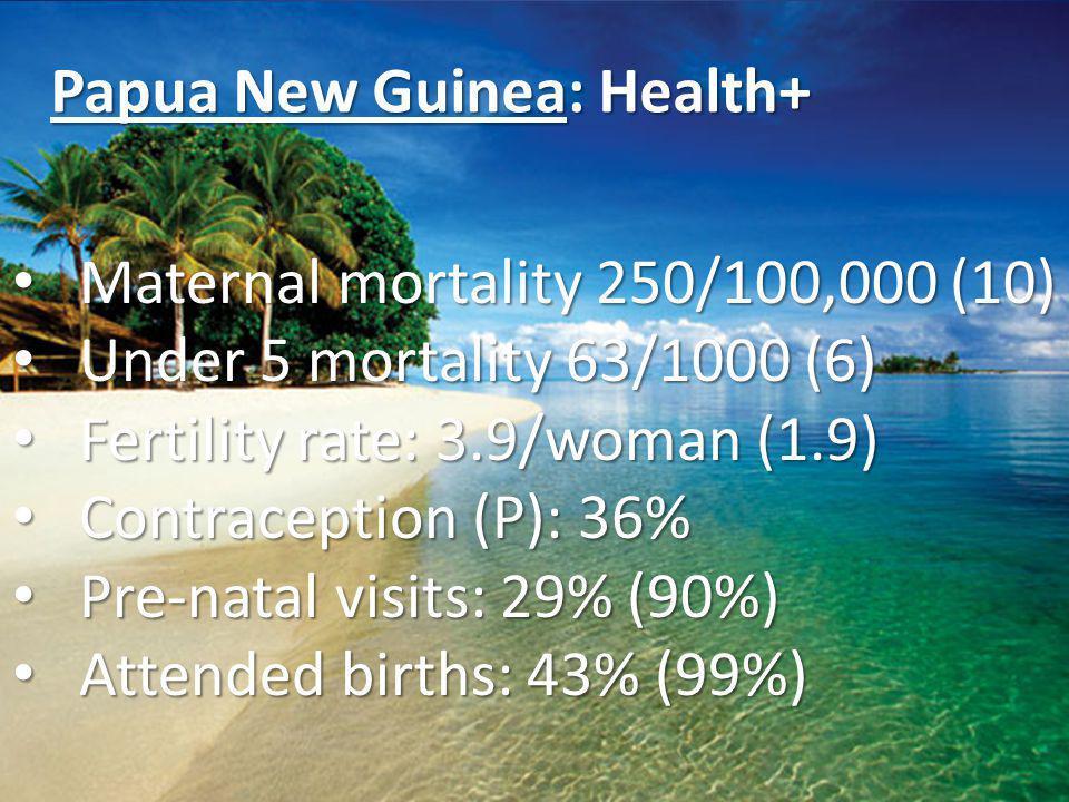 Papua New Guinea: Health+ Maternal mortality 250/100,000 (10) Maternal mortality 250/100,000 (10) Under 5 mortality 63/1000 (6) Under 5 mortality 63/1000 (6) Fertility rate: 3.9/woman (1.9) Fertility rate: 3.9/woman (1.9) Contraception (P): 36% Contraception (P): 36% Pre-natal visits: 29% (90%) Pre-natal visits: 29% (90%) Attended births: 43% (99%) Attended births: 43% (99%)