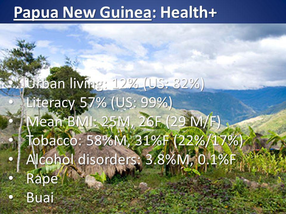 Urban living: 12% (US: 82%) Urban living: 12% (US: 82%) Literacy 57% (US: 99%) Literacy 57% (US: 99%) Mean BMI: 25M, 26F (29 M/F) Mean BMI: 25M, 26F (29 M/F) Tobacco: 58%M, 31%F (22%/17%) Tobacco: 58%M, 31%F (22%/17%) Alcohol disorders: 3.8%M, 0.1%F Alcohol disorders: 3.8%M, 0.1%F Rape Rape Buai Buai Papua New Guinea: Health+