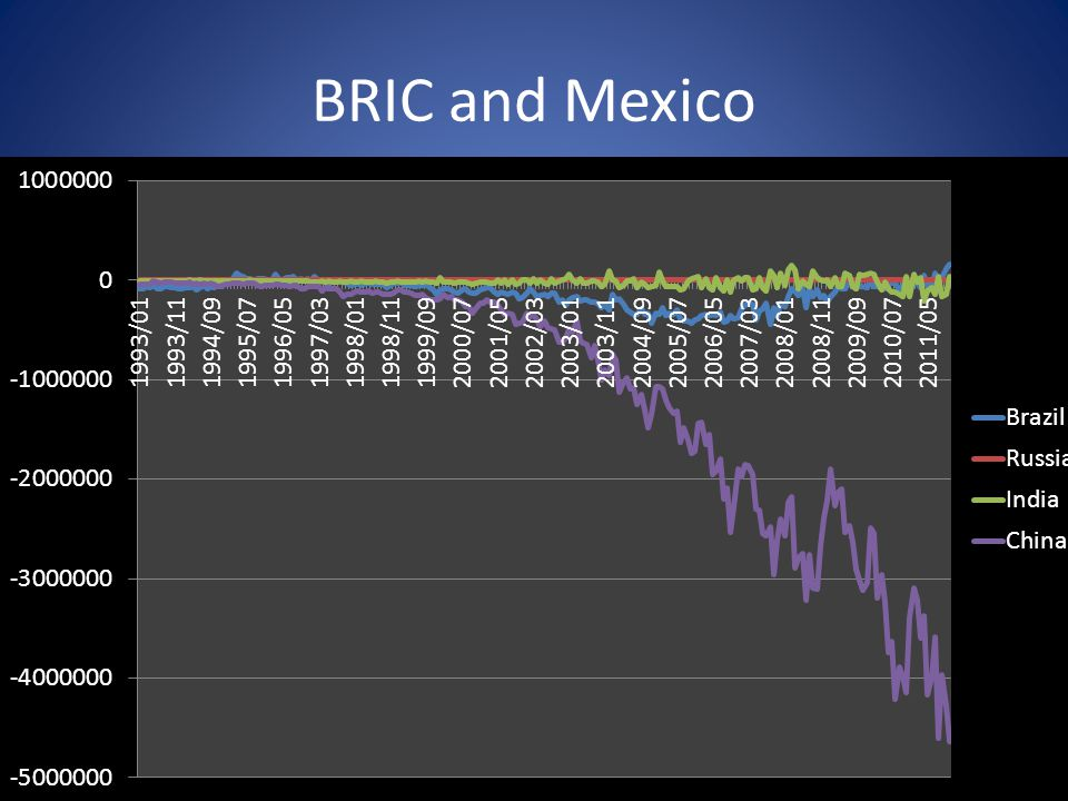 BRIC and Mexico