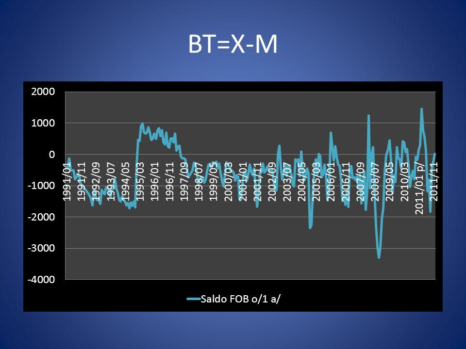 BT=X-M