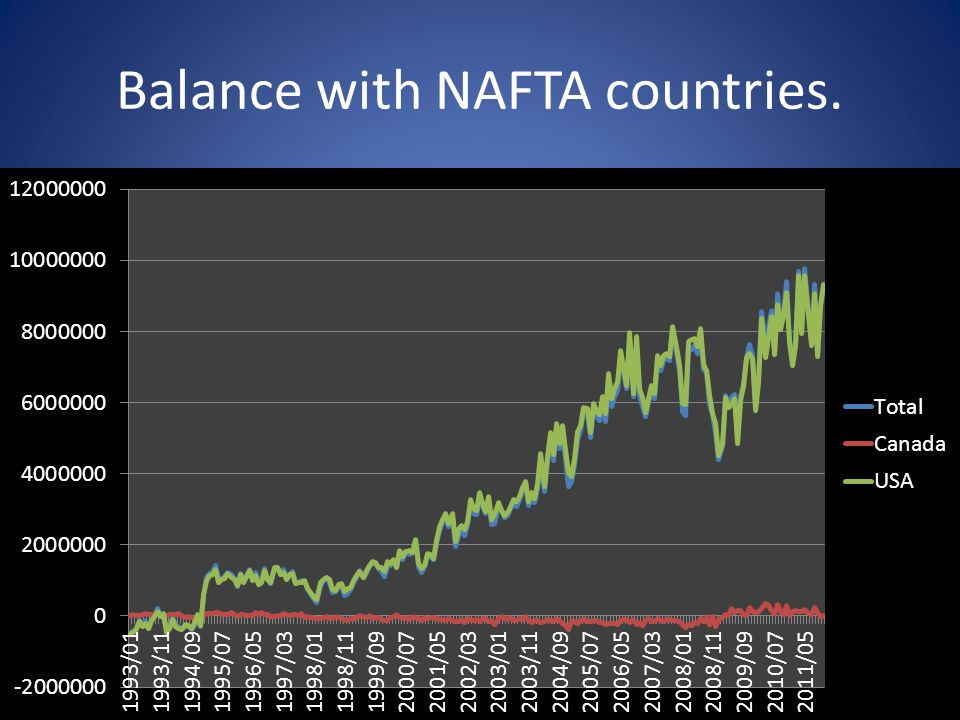 Balance with NAFTA countries.