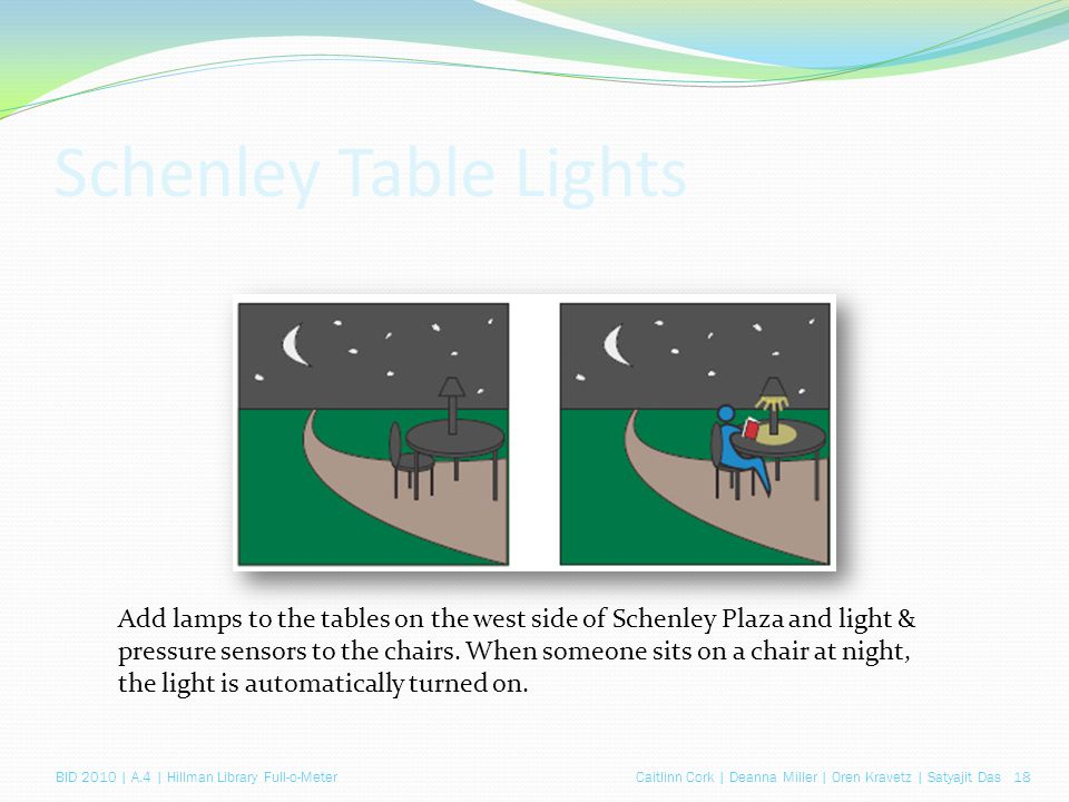 Caitlinn Cork | Deanna Miller | Oren Kravetz | Satyajit Das 18BID 2010 | A.4 | Hillman Library Full-o-Meter Schenley Table Lights Add lamps to the tables on the west side of Schenley Plaza and light & pressure sensors to the chairs.