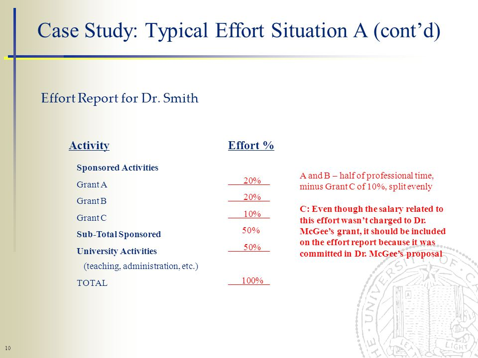 10 Case Study: Typical Effort Situation A (contd) Effort Report for Dr.