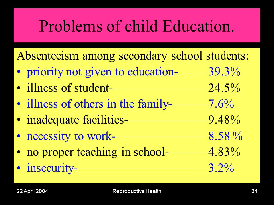 22 April 2004Reproductive Health34 Problems of child Education. Absenteeism among secondary school students: priority not given to education- 39.3% il