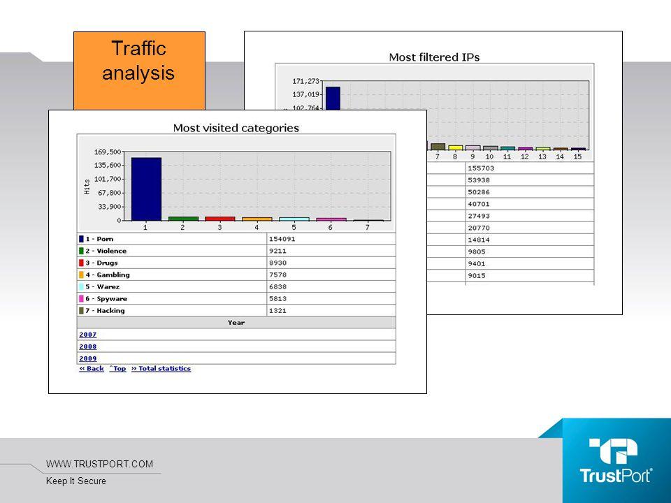 WWW.TRUSTPORT.COM Keep It Secure Traffic analysis Generování statistik Administrátor vyplní dotaz: Jaké období chce analyzovat Které kategorie chce analyzovat Jakou formu výstupu požaduje –Textový výpis odpovídajících záznamů –Graf provozu podle zadaných kritérií