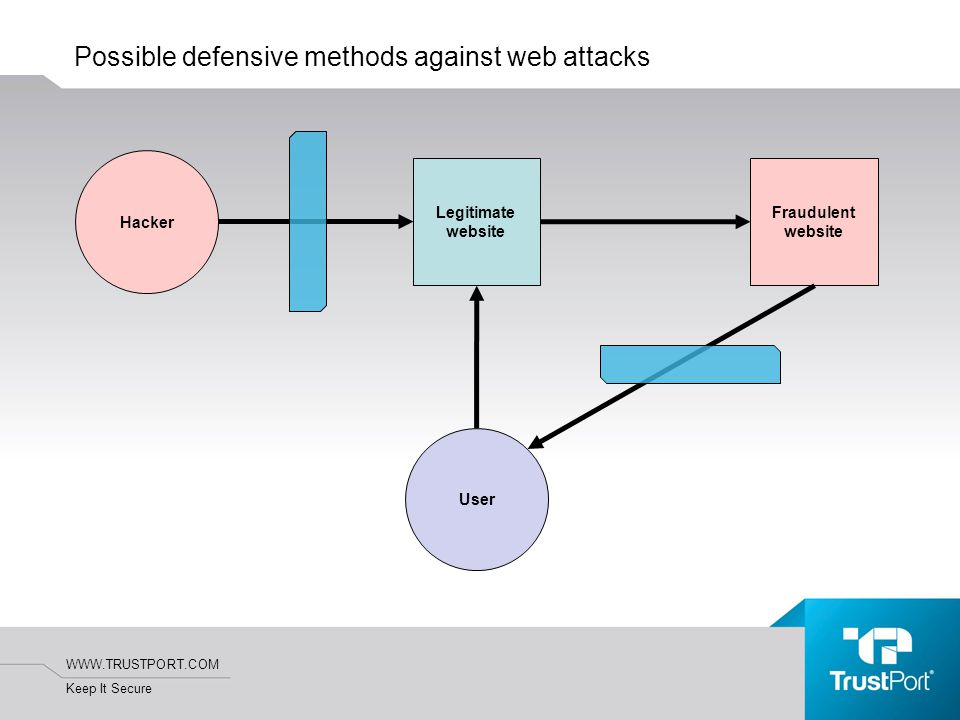 WWW.TRUSTPORT.COM Keep It Secure Possible defensive methods against web attacks Legitimate website Fraudulent website Hacker User