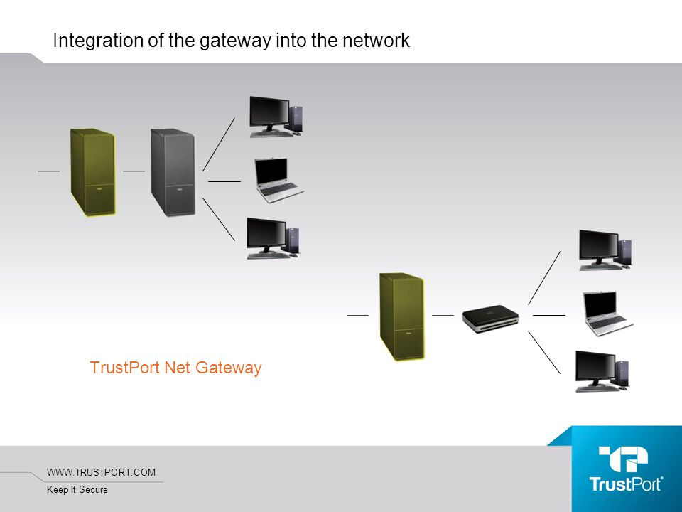 WWW.TRUSTPORT.COM Keep It Secure Integration of the gateway into the network TrustPort Net Gateway