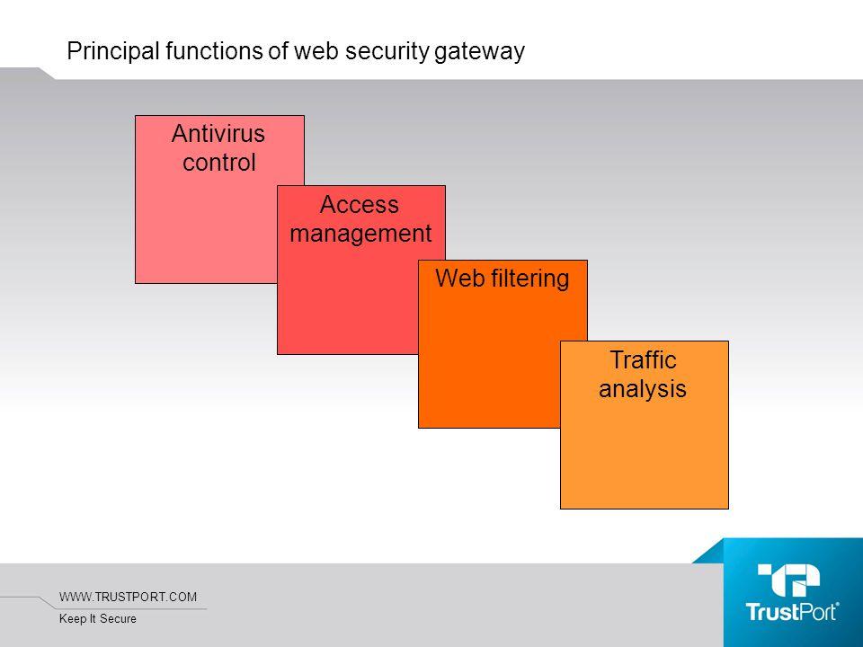 WWW.TRUSTPORT.COM Keep It Secure Principal functions of web security gateway Antivirus control Access management Web filtering Traffic analysis