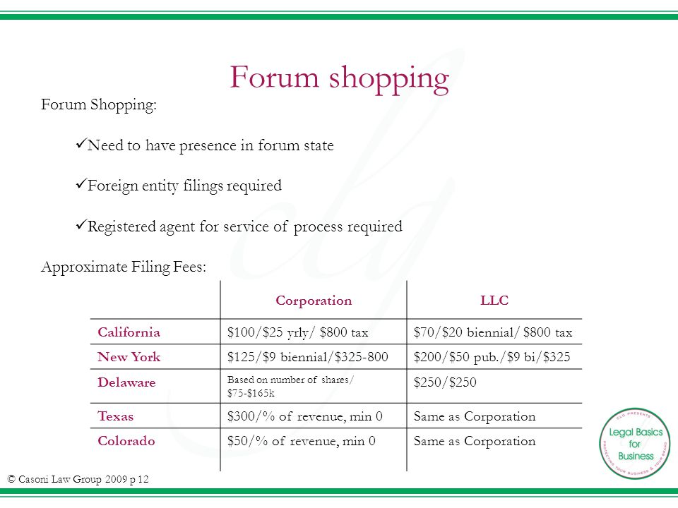 Forum shopping Forum Shopping: Need to have presence in forum state Foreign entity filings required Registered agent for service of process required Approximate Filing Fees: CorporationLLC California$100/$25 yrly/ $800 tax$70/$20 biennial/ $800 tax New York$125/$9 biennial/$325-800$200/$50 pub./$9 bi/$325 Delaware Based on number of shares/ $75-$165k $250/$250 Texas$300/% of revenue, min 0Same as Corporation Colorado$50/% of revenue, min 0Same as Corporation © Casoni Law Group 2009 p 12