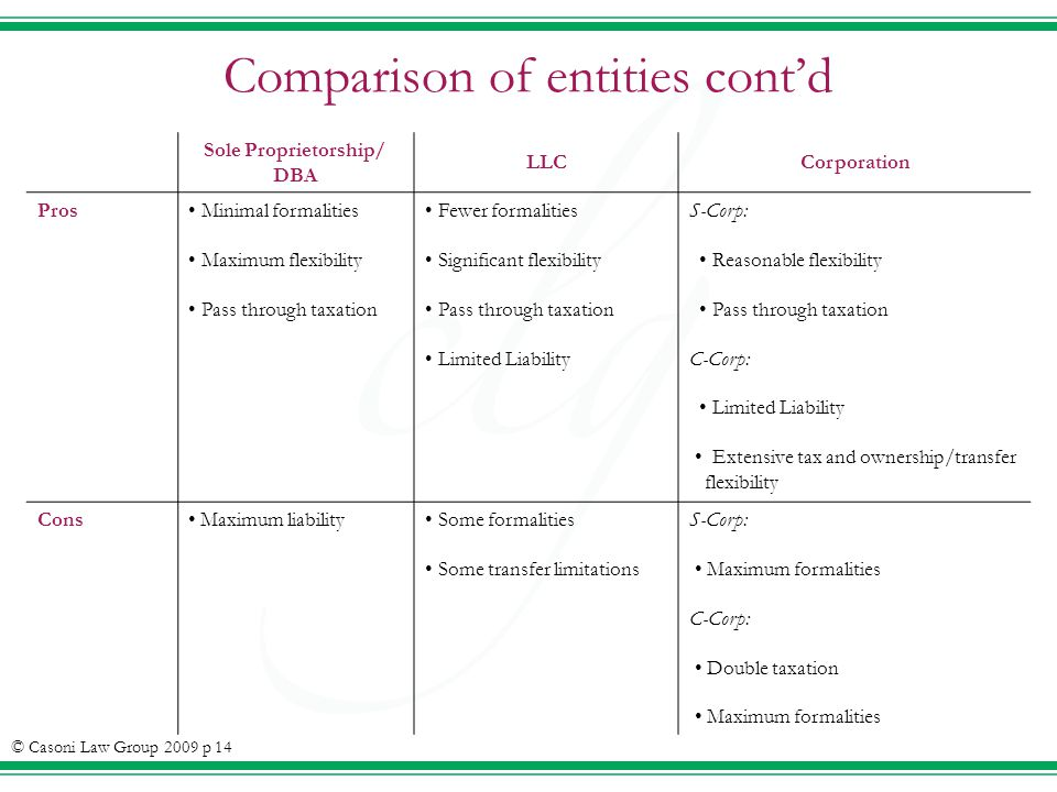 Comparison of entities contd Sole Proprietorship/ DBA LLCCorporation Pros Minimal formalities Maximum flexibility Pass through taxation Fewer formalities Significant flexibility Pass through taxation Limited Liability S-Corp: Reasonable flexibility Pass through taxation C-Corp: Limited Liability Extensive tax and ownership/transfer flexibility Cons Maximum liability Some formalities Some transfer limitations S-Corp: Maximum formalities C-Corp: Double taxation Maximum formalities © Casoni Law Group 2009 p 14