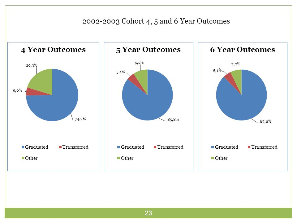 23 2002-2003 Cohort 4, 5 and 6 Year Outcomes