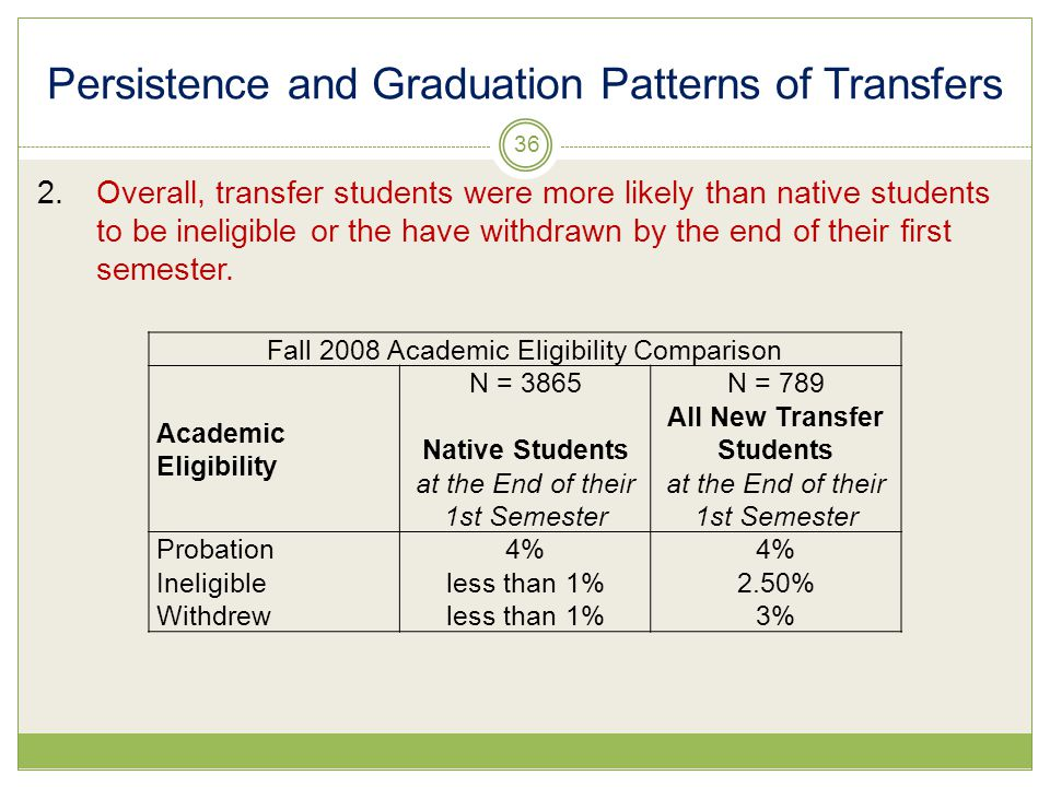 Persistence and Graduation Patterns of Transfers 2.