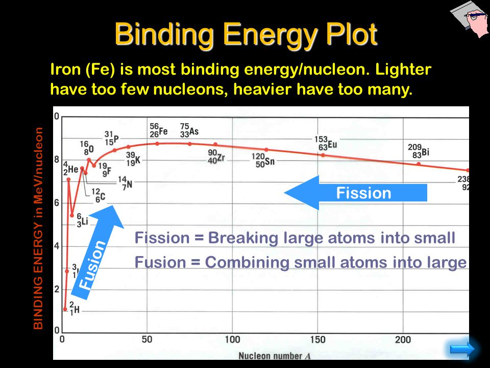 Iron (Fe) is most binding energy/nucleon. Lighter have too few nucleons, heavier have too many. BINDING ENERGY in MeV/nucleon Binding Energy Plot Fiss