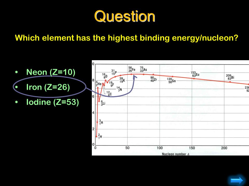 Which element has the highest binding energy/nucleon?Question Neon (Z=10) Iron (Z=26) Iodine (Z=53)