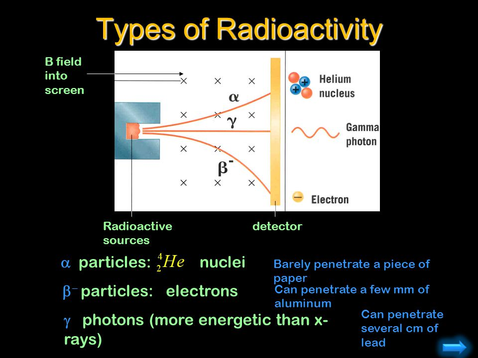 particles: nuclei particles: electrons photons (more energetic than x- rays) Types of Radioactivity Barely penetrate a piece of paper Can penetrate a
