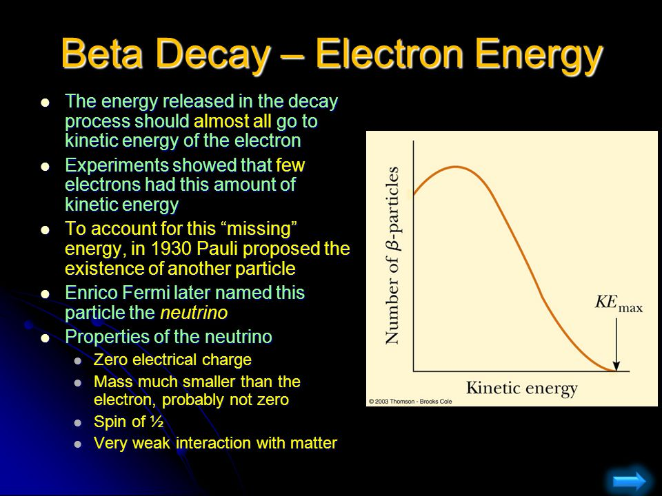 Beta Decay – Electron Energy The energy released in the decay process should almost all go to kinetic energy of the electron Experiments showed that f
