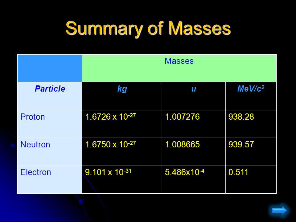 Summary of Masses Masses Particlekgu MeV/c 2 Proton 1.6726 x 10 -27 1.007276938.28 Neutron 1.6750 x 10 -27 1.008665939.57 Electron 9.101 x 10 -31 5.48
