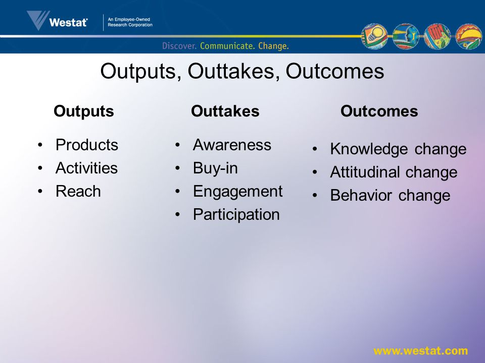 Outputs, Outtakes, Outcomes Outtakes Awareness Buy-in Engagement Participation Outcomes Knowledge change Attitudinal change Behavior change Outputs Products Activities Reach