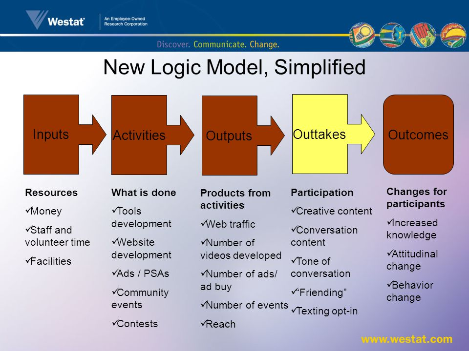 New Logic Model, Simplified Products from activities Web traffic Number of videos developed Number of ads/ ad buy Number of events Reach Inputs Outcomes Activities Outputs Resources Money Staff and volunteer time Facilities What is done Tools development Website development Ads / PSAs Community events Contests Changes for participants Increased knowledge Attitudinal change Behavior change Outtakes Participation Creative content Conversation content Tone of conversation Friending Texting opt-in