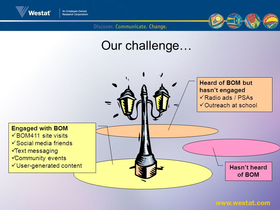 Heard of BOM but hasnt engaged Radio ads / PSAs Outreach at school Our challenge… Engaged with BOM BOM411 site visits Social media friends Text messaging Community events User-generated content Hasnt heard of BOM