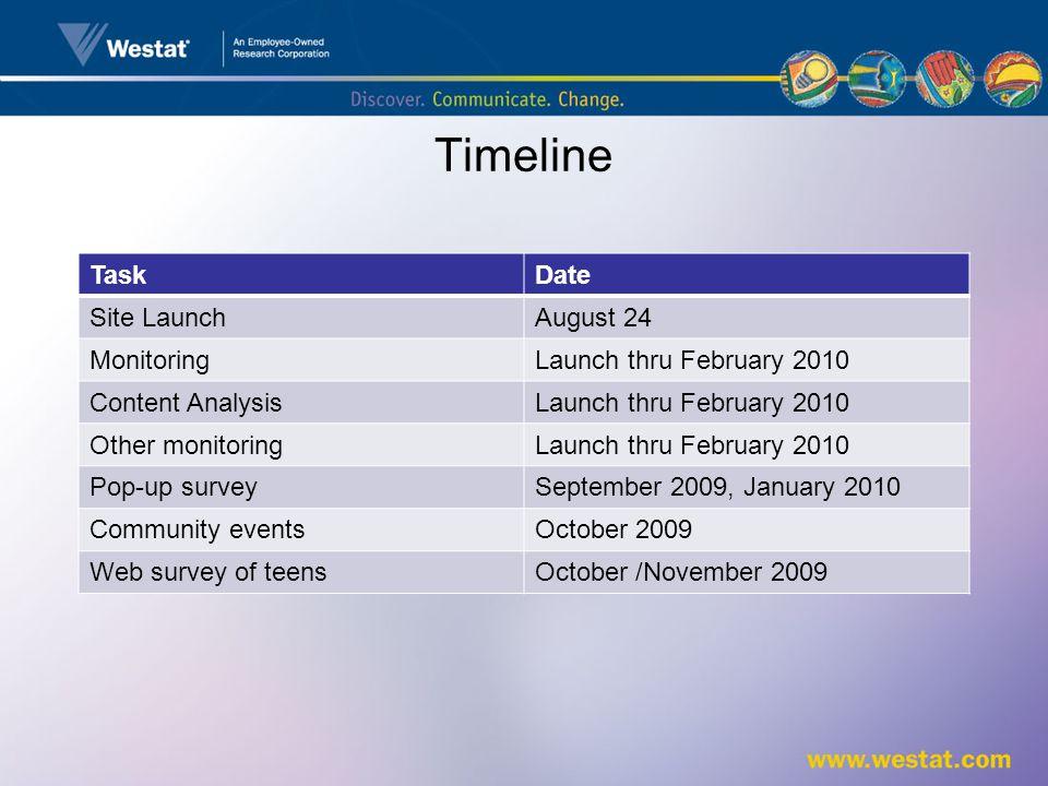 Timeline TaskDate Site LaunchAugust 24 MonitoringLaunch thru February 2010 Content AnalysisLaunch thru February 2010 Other monitoringLaunch thru February 2010 Pop-up surveySeptember 2009, January 2010 Community eventsOctober 2009 Web survey of teensOctober /November 2009