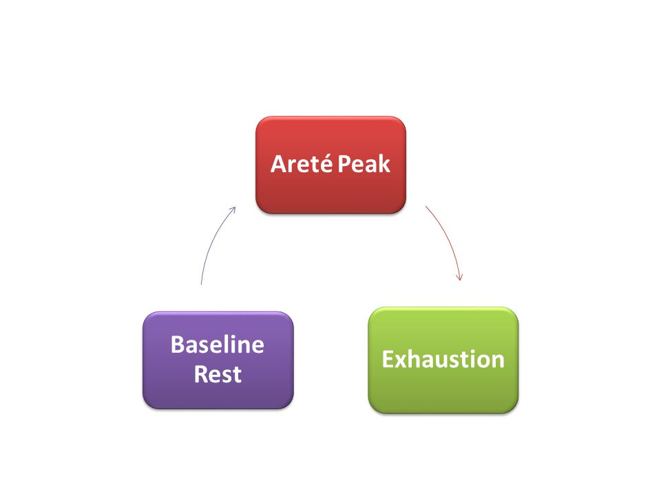 Areté Peak Exhaustion Baseline Rest