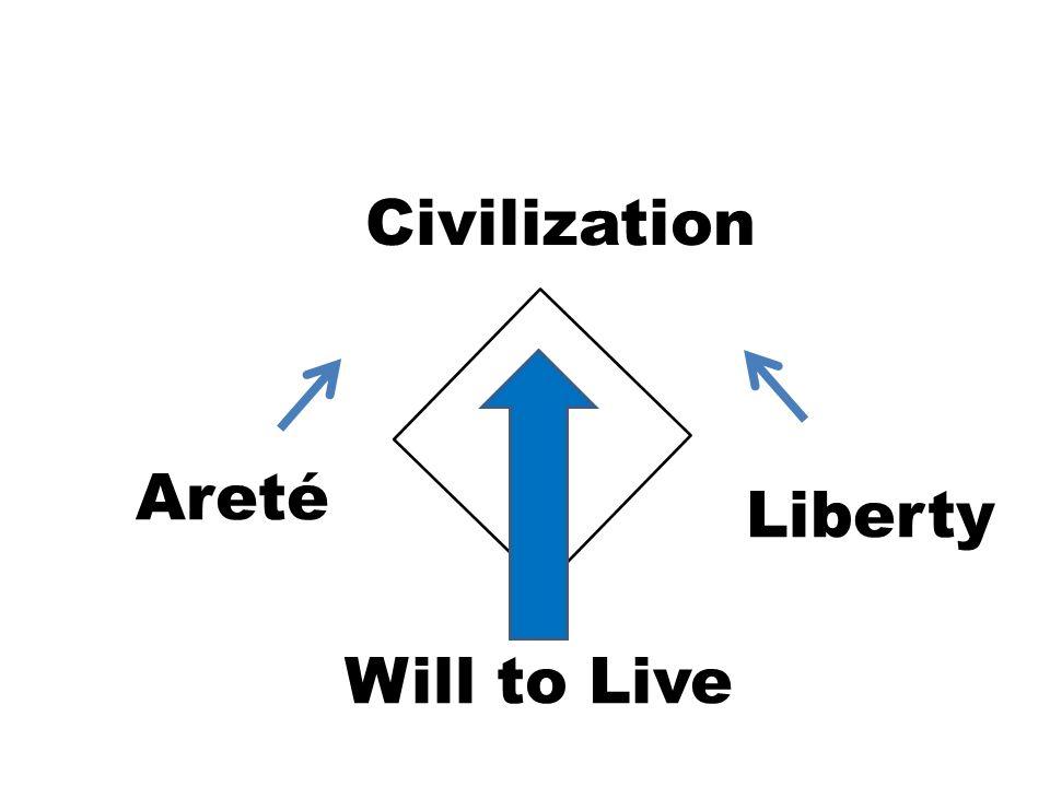 Will to Live Civilization Areté Liberty