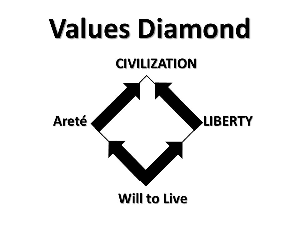 Values Diamond Will to Live LIBERTY CIVILIZATION Areté