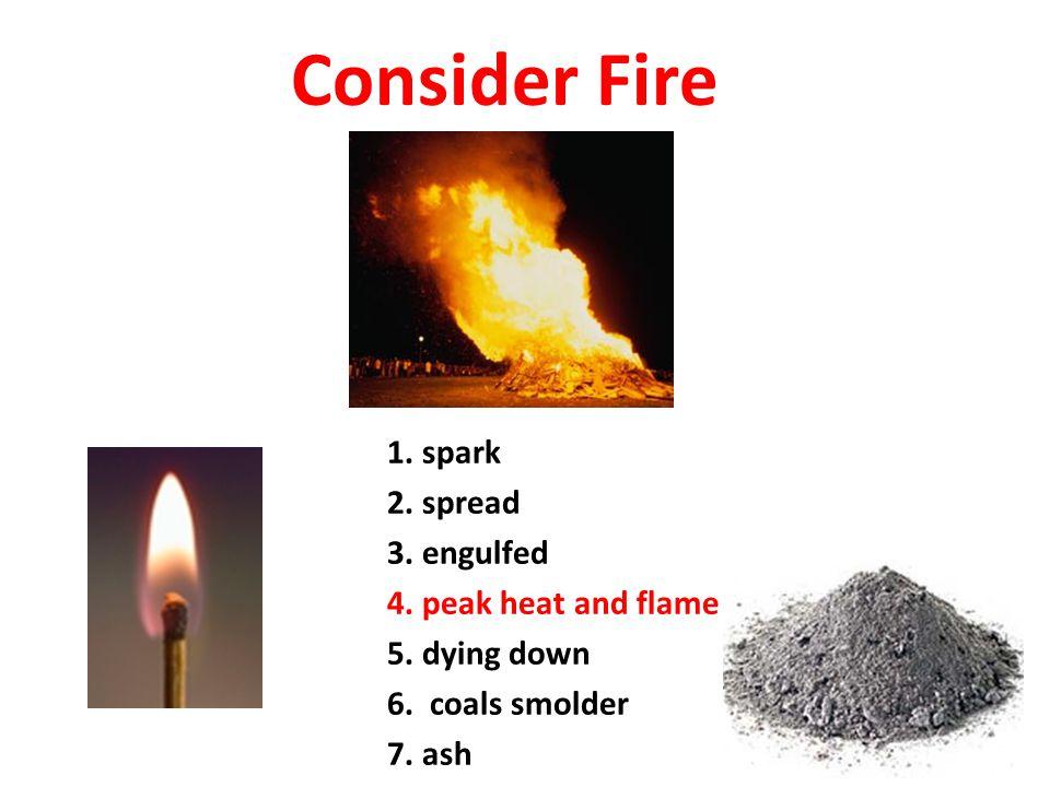1. spark 2. spread 3. engulfed 4. peak heat and flame 5.