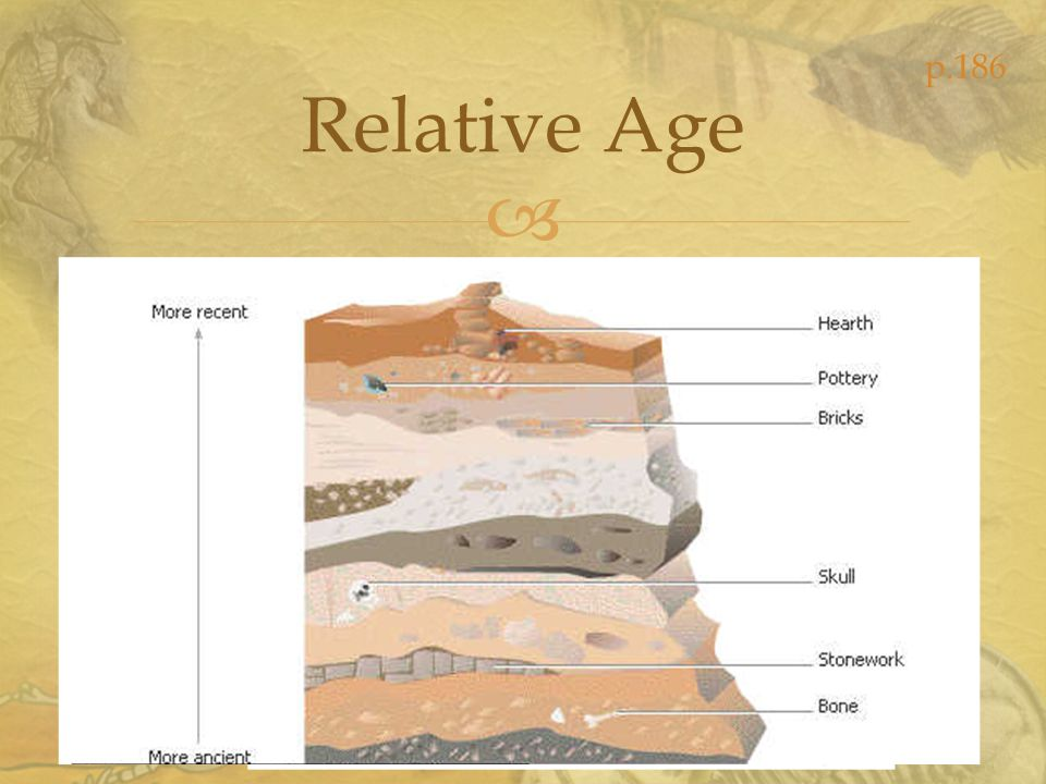The law that a sedimentary rock layer is older than the layers above it and younger than the layers below it if the layers are not distrubed Law of Superposition p.187