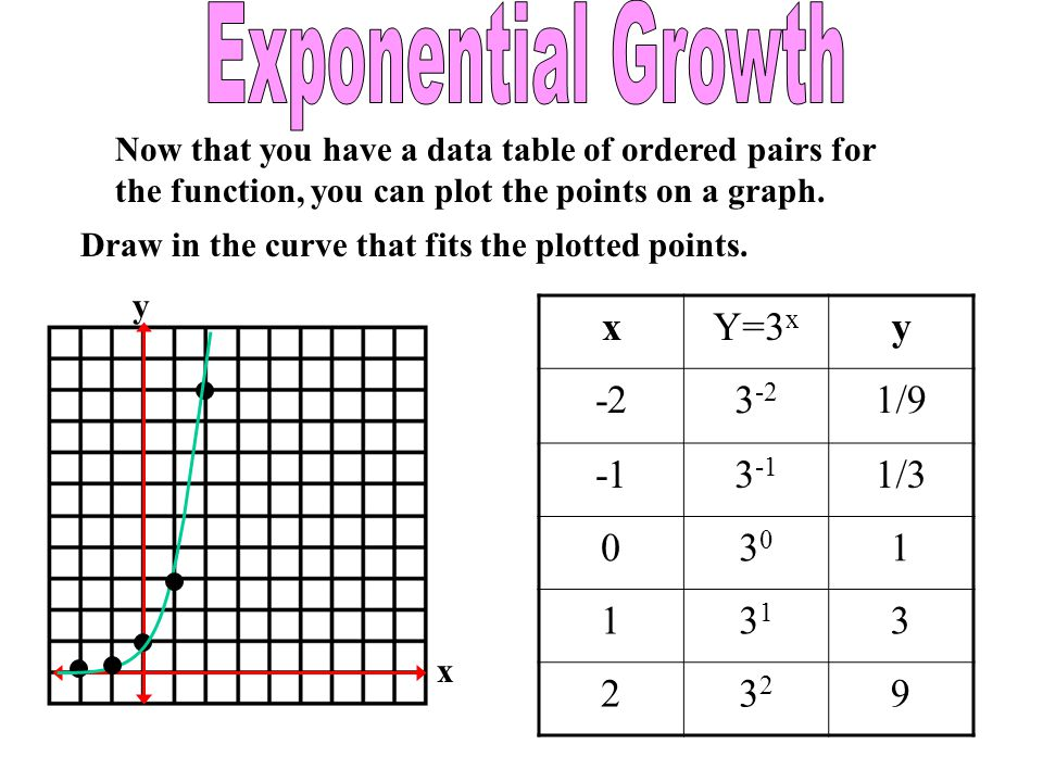 Now that you have a data table of ordered pairs for the function, you can plot the points on a graph. Draw in the curve that fits the plotted points.