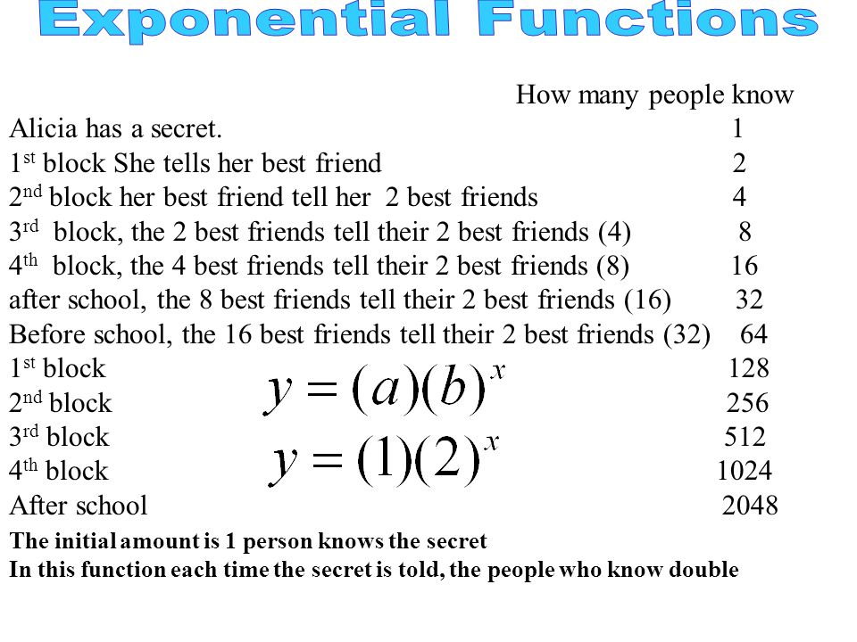 How many people know Alicia has a secret. 1 1 st block She tells her best friend 2 2 nd block her best friend tell her 2 best friends 4 3 rd block, th