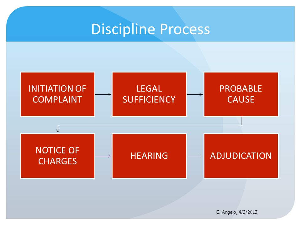 Discipline Process INITIATION OF COMPLAINT LEGAL SUFFICIENCY PROBABLE CAUSE NOTICE OF CHARGES HEARINGADJUDICATION C. Angelo, 4/3/2013