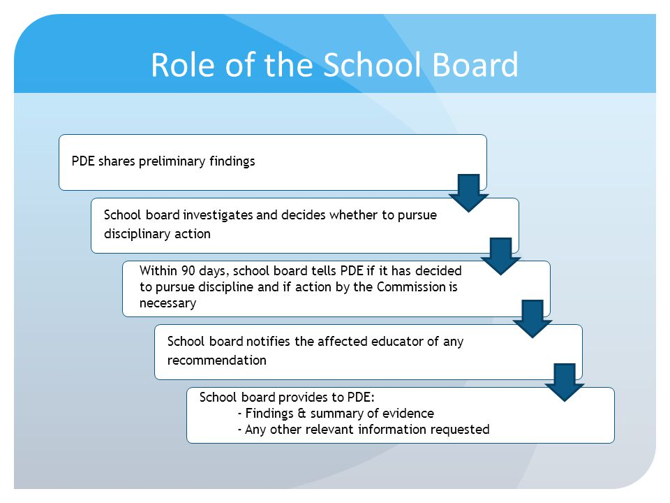 Role of the School Board PDE shares preliminary findings School board investigates and decides whether to pursue disciplinary action Within 90 days, s