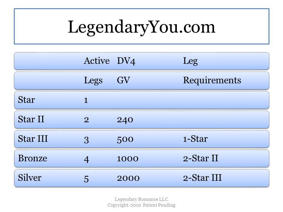 LegendaryYou.com ActiveDV4LegLegsGVRequirementsStar1Star II2240Star III35001-StarBronze410002-Star IISilver520002-Star III Legendary Romance LLC Copyright-2010 Patent Pending