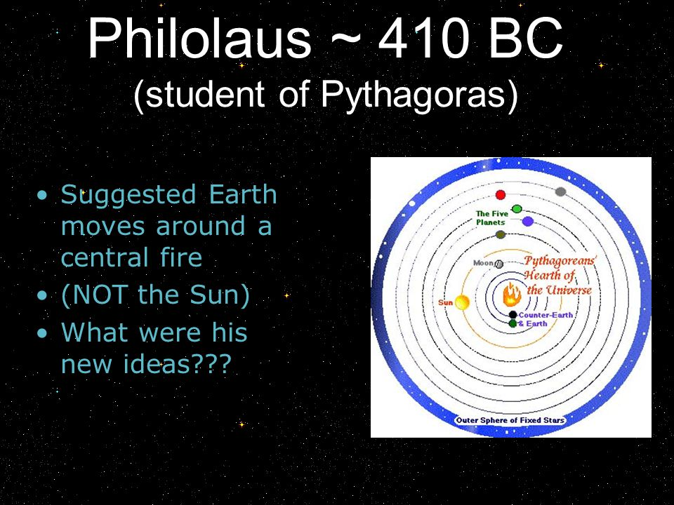 Philolaus ~ 410 BC (student of Pythagoras) Suggested Earth moves around a central fire (NOT the Sun) What were his new ideas???
